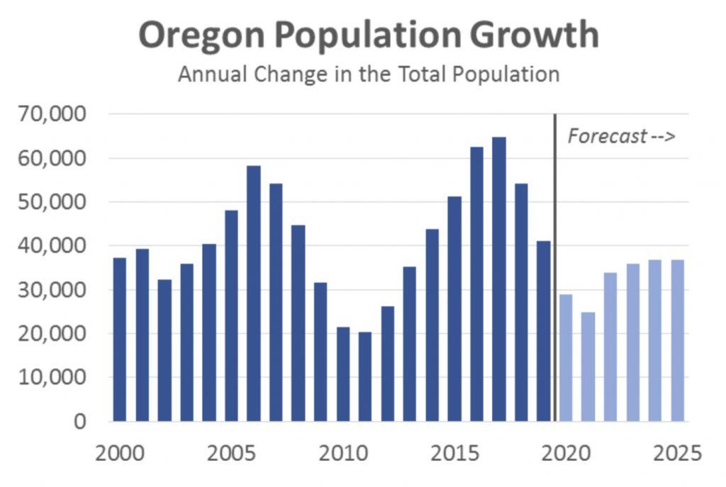 Oregon population forecast