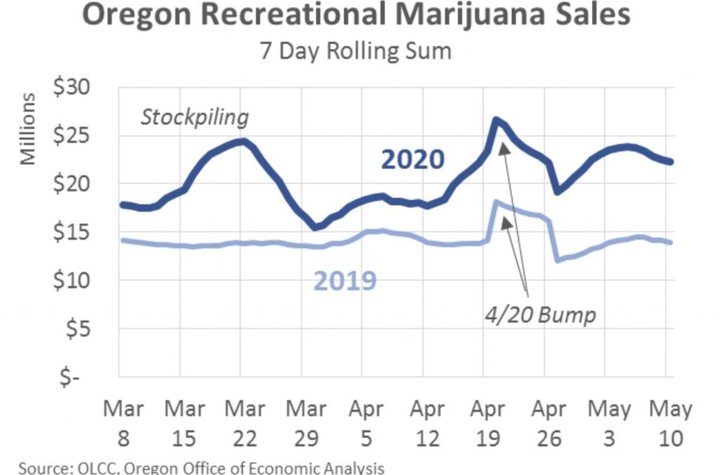 Oregon Marijuana Sales Spike During Pandemic, But Officials Expect Market To 'Mellow'