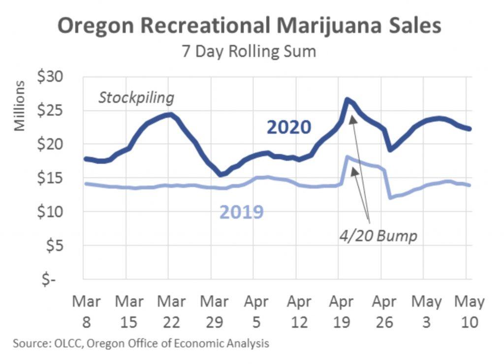 Oregon marijuana sales during COVID-19