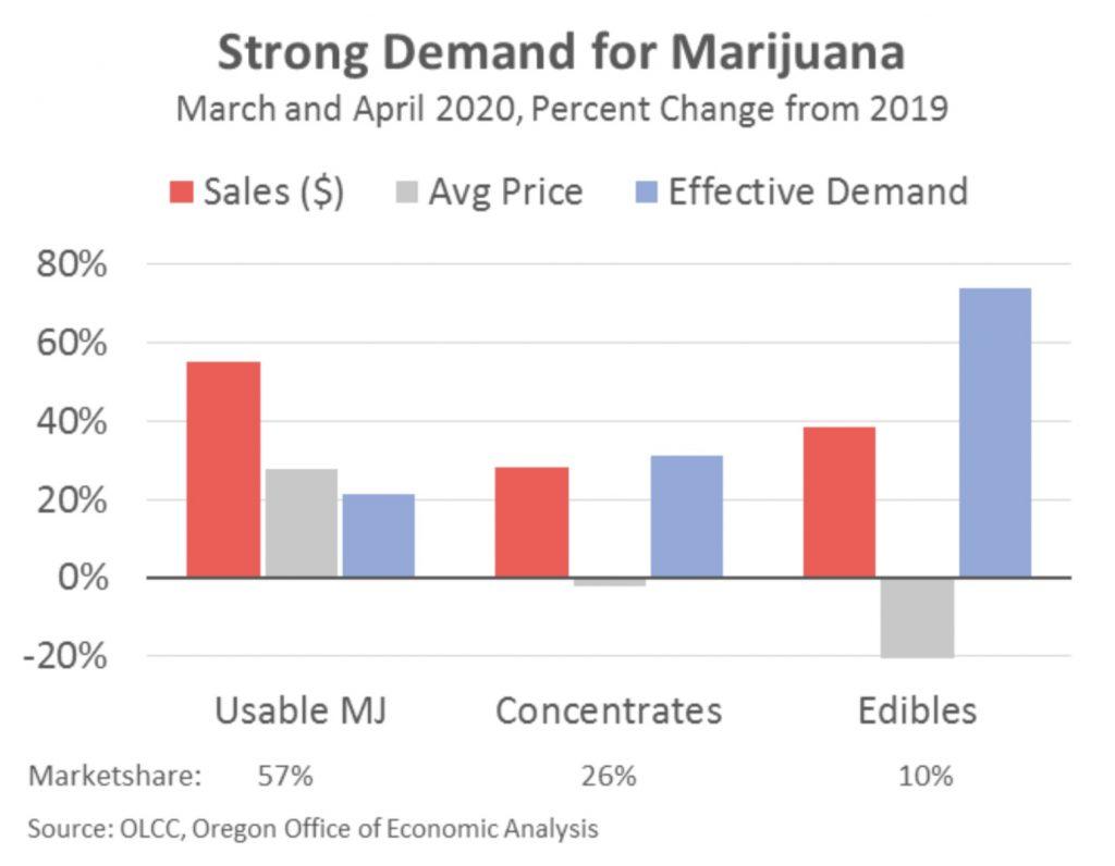 Oregon marijuana demand